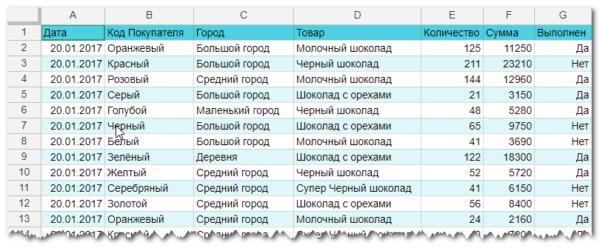 данные