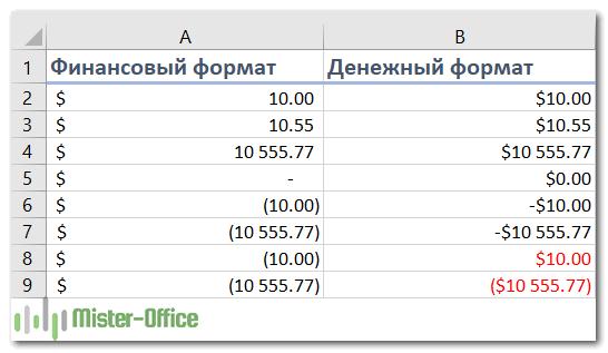 сравнение денежного и финансового формата в Экселе